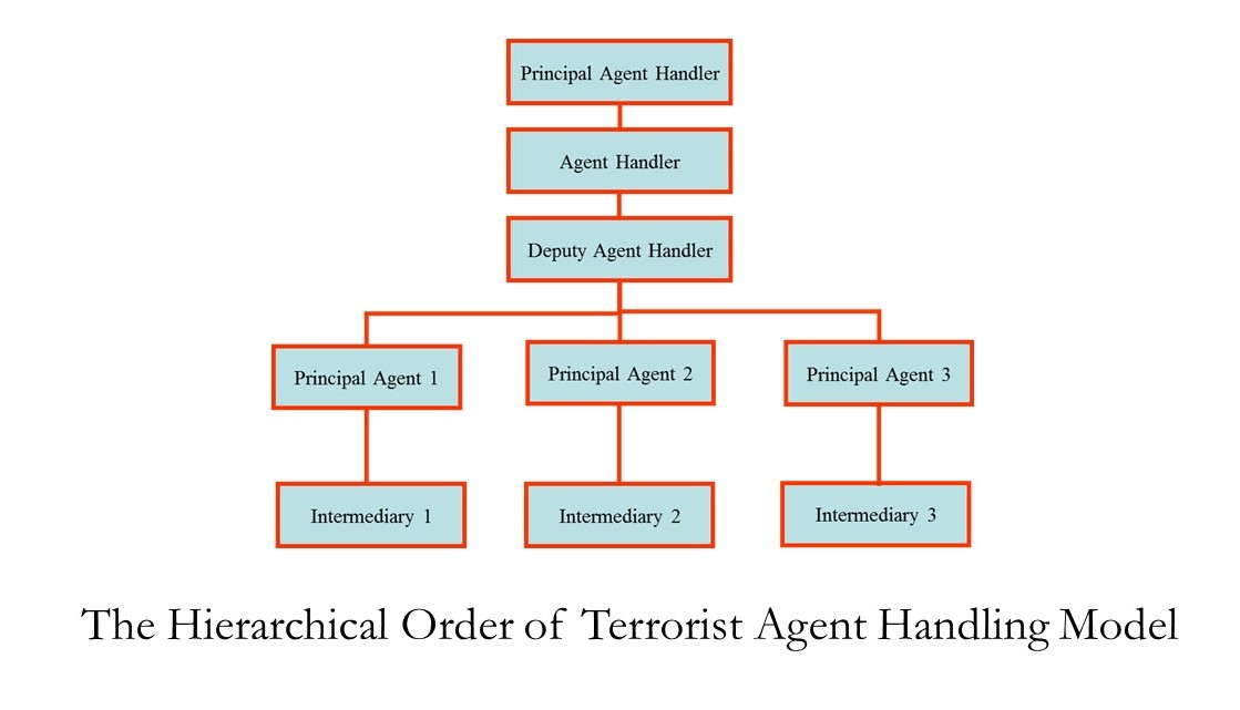 The Hierarchical Order of Terrorist Agent Handling Model
