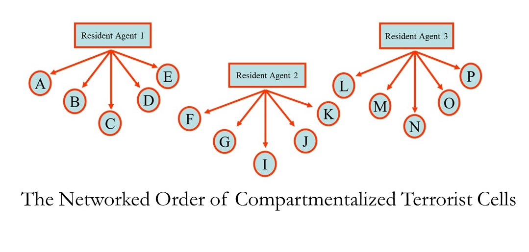 The Networked Order of Compartmentalized Terrorist Cells